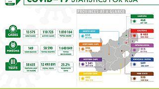 Coronavirus - South Africa: COVID-19 Statistics for RSA (19 June 2021)
