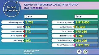 Coronavirus - Ethiopia: COVID-19 Reported Cases in Ethiopia (19 June 2021)