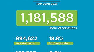 Coronavirus - Kenya: COVID-19 Vaccination (19 June 2021)