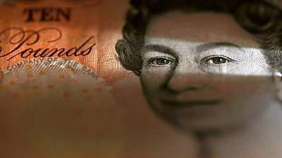 Sterling shoots up one cent after falling overnight below $1.38
