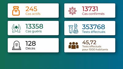 Coronavirus - Togo : Situation au Togo au 21 juin 2021