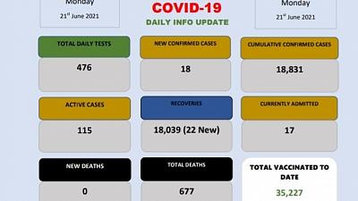 Coronavirus - Eswatini: COVID-19 daily info update (21 June 2021)