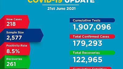 Coronavirus - Kenya: COVID-19 update (21 June 2021)