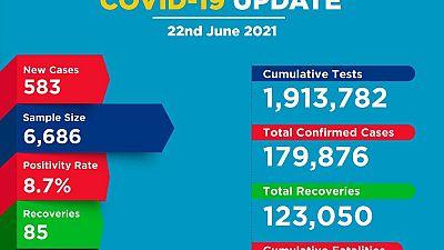 Coronavirus - Kenya: COVID-19 update (22 June 2021)