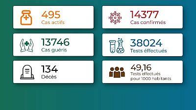 Coronavirus - Togo : Chiffrtes mis à jour le 14 juillet 2021