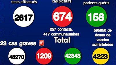 Coronavirus - Sénégal : Chiffrtes mis à jour le 15 juillet 2021