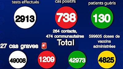 Coronavirus - Sénégal: Situation actuelle de la COVID19 au Sénégal (July 16, 2021)