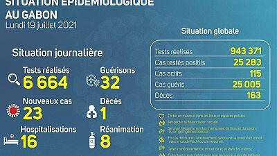 Coronavirus - Gabon : Situation Épidémiologique au Gabon (19 juillet 2021)