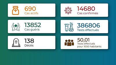 Coronavirus - Togo: Chiffres mis jour à le 19 juillet 2021