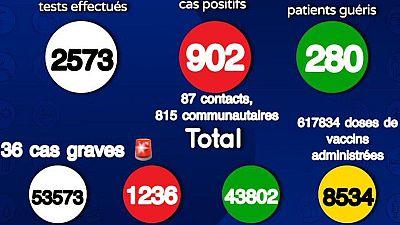 Coronavirus - Sénégal: Situation actuelle de la COVID19 au Sénégal (20 Juillet 2021)