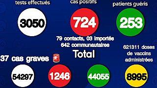 Coronavirus - Sénégal: Situation actuelle de la COVID19 au Sénégal (21 Juillet 2021)
