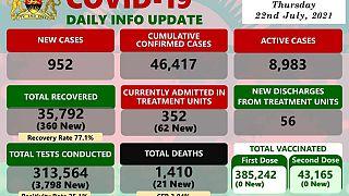 Coronavirus - Malawi: COVID-19 Daily info Update (22 July 2021)