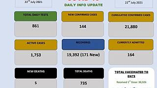 Coronavirus - Eswatini: COVID-19 Daily Update (22 July 2021)