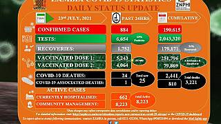 Coronavirus - Zambia: COVID-19 Statistics Daily Status Update (23 July 2021)