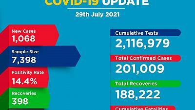 Coronavirus - Kenya: COVID-19 Update (29 July 2021)