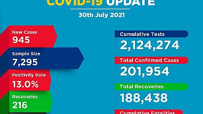 Coronavirus - Kenya: COVID-19 Update (30 July 2021)