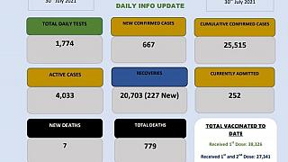 Coronavirus - Eswatini: COVID-19 Daily Info Update (30 July 2021)