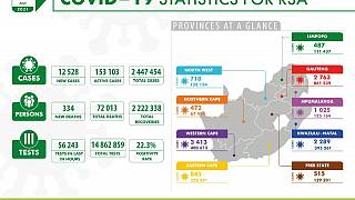 Coronavirus - South Africa: Covid-19 Statistics for Republic of South Africa (31 July 2021)