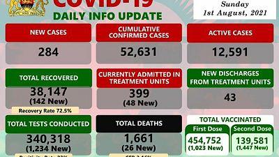 Coronavirus - Malawi: COVID-19 Daily Info Update (01 August 2021)