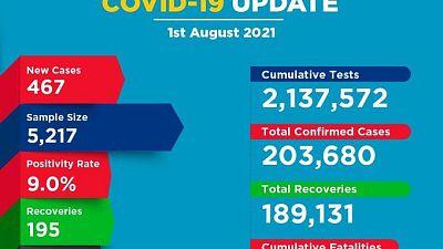 Coronavirus - Kenya: COVID-19 Update (01 August 2021)