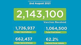 Coronavirus - Kenya: COVID-19 Vaccination (02 August 2021)