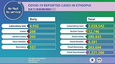 Coronavirus: COVID-19 Reported Cases in Ethiopia (02 August 2021)