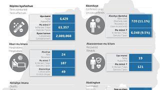 Coronavirus - Rwanda : COVID-19 Mise à jour (2 août 2021)