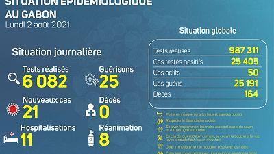 Coronavirus - Gabon : Situation Épidémiologique au Gabon (2 août 2021)