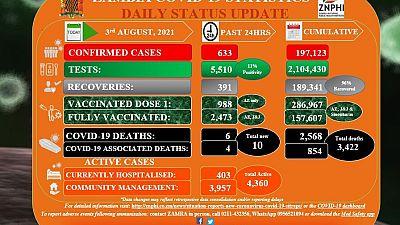 Coronavirus - Zambia: COVID-19 Statistics Daily Status Update (03 August 2021)