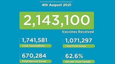 Coronavirus - Kenya: COVID-19 Vaccination (04 August 2021)