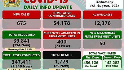 Coronavirus - Malawi: COVID-19 Daily Info Update (04 August 2021)