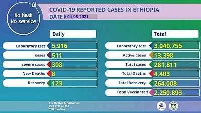 Coronavirus - Ethiopia: COVID-19 Reported Cases in Ethiopia (04 August 2021)