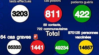 Coronavirus - Sénégal : Situation actuelle de la COVID19 au Sénégal (05 Août 2021)