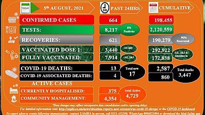 Coronavirus - Zambia: COVID-19 Statistics Daily Status Update (05 August 2021)