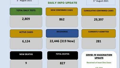 Coronavirus - Eswatini: COVID-19 Daily Info Update (05 August 2021)