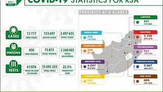 Coronavirus - South Africa: COVID-19 Statistics for Republic of South Africa (05 August 2021)