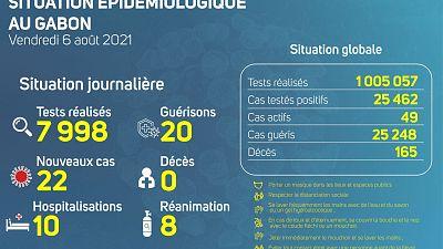 Coronavirus - Gabon : Situation Épidémiologique au Gabon (6 août 2021)