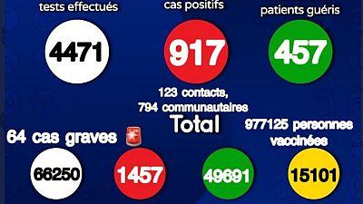 Coronavirus - Sénégal : Situation actuelle de la COVID-19 au Sénégal (06 août 2021)
