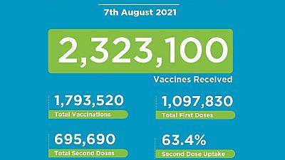 Coronavirus - Kenya: Covid-19 Vaccination Update (07 August 2021)
