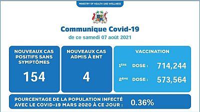 Coronavirus - Mauritius : Situation actuelle de la COVID-19 au Mauritius (07 Août 2021)