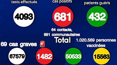 Coronavirus : Situation actuelle de la COVID19 au Sénégal (08 août 2021)