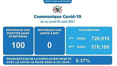 Coronavirus - Mauritius : Situation actuelle de la COVID-19 au Mauritius (09 Août 2021)