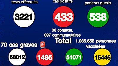 Coronavirus : Situation actuelle de la COVID19 au Sénégal (09 août 2021)