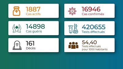 Coronavirus - Togo : Chiffres mis jour à le 9 août 2021