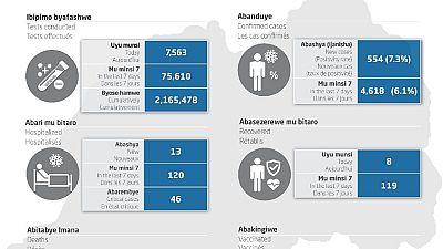 Coronavirus - Rwanda : COVID-19 Mise à jour (9 août 2021)