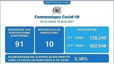 Coronavirus - Mauritius : Situation actuelle de la COVID-19 au Mauritius (10 Août 2021)