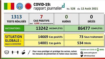 Coronavirus - Mali : Covid-19 Rapport Journalier (12 août 2021)