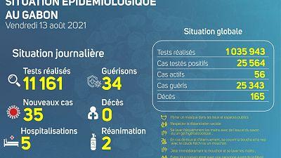 Coronavirus - Gabon : Situation Épidémiologique au Gabon (13 août 2021)