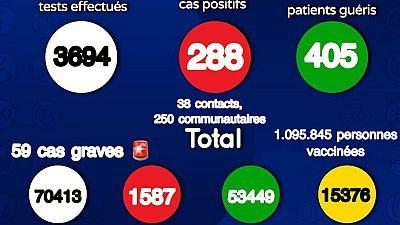 Coronavirus : Situation actuelle de la COVID19 au Sénégal (14 août 2021)