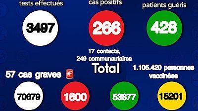 Coronavirus : Situation actuelle de la COVID19 au Sénégal (15 août 2021)
